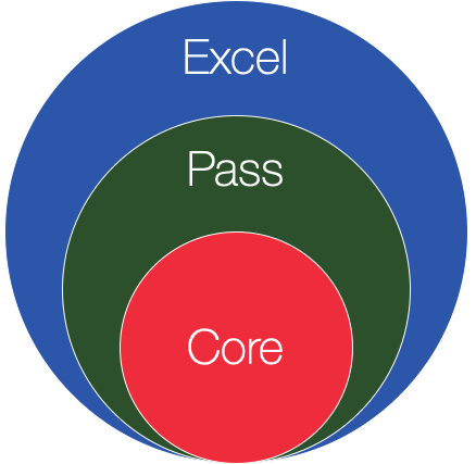 core-pass-excel
